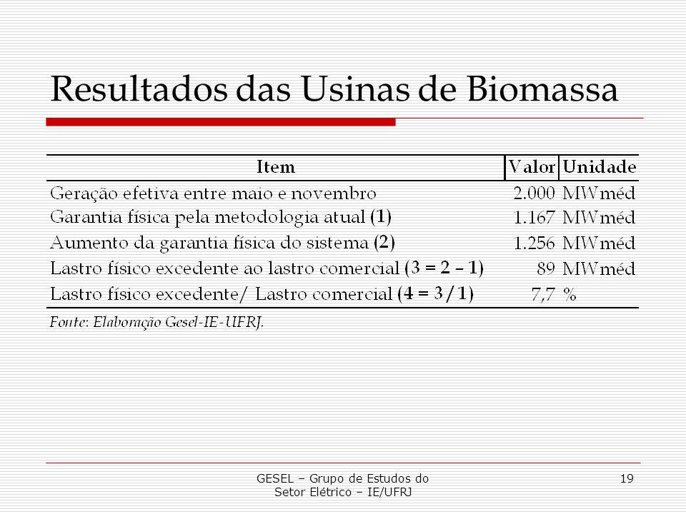 Resultados das Usinas de Biomassa