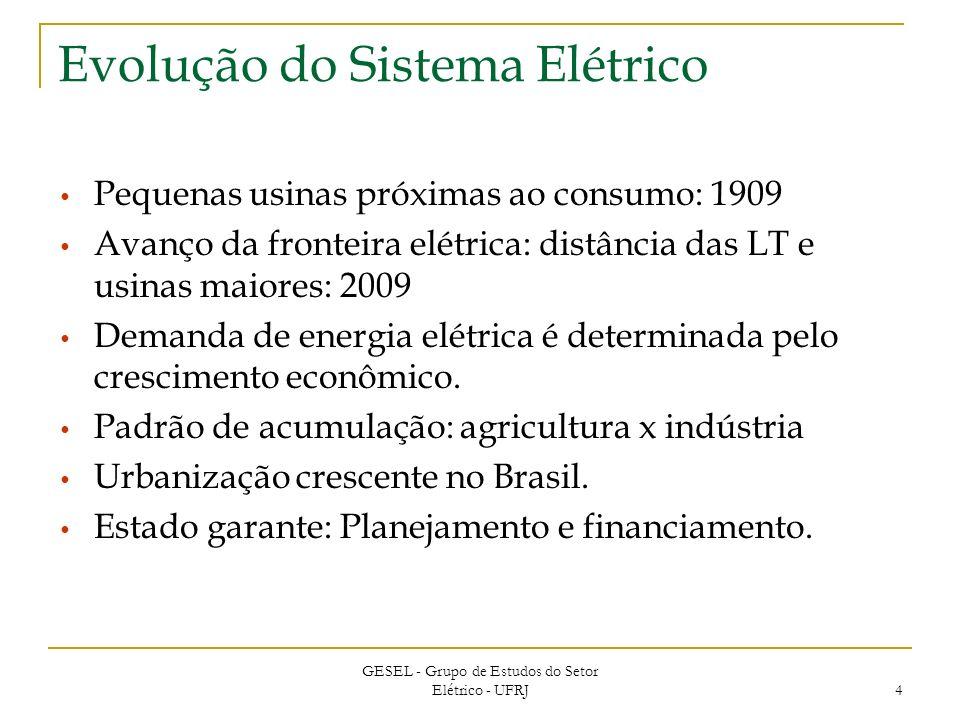 Evolução do Sistema Elétrico