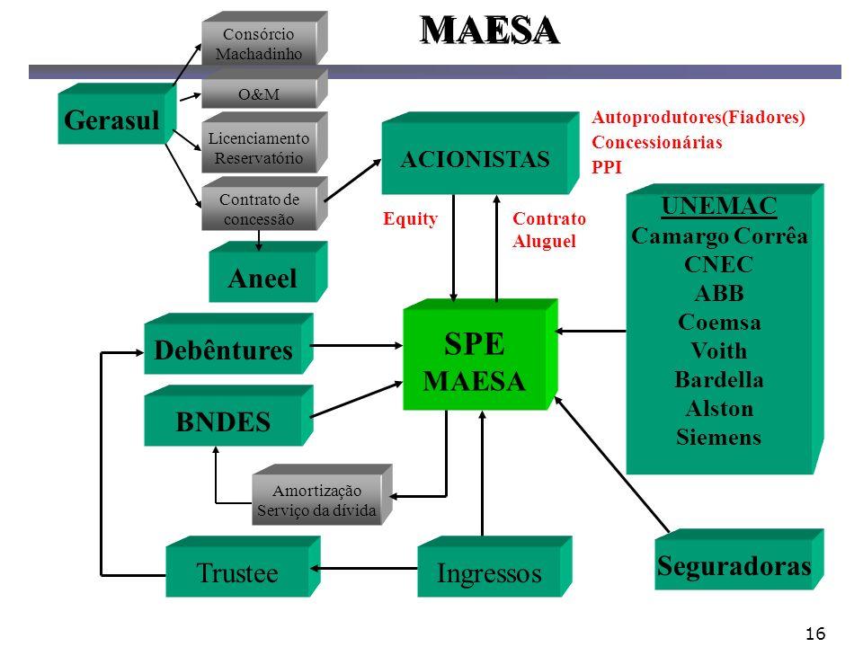 MAESA SPE Gerasul Aneel MAESA Debêntures BNDES Seguradoras Trustee
