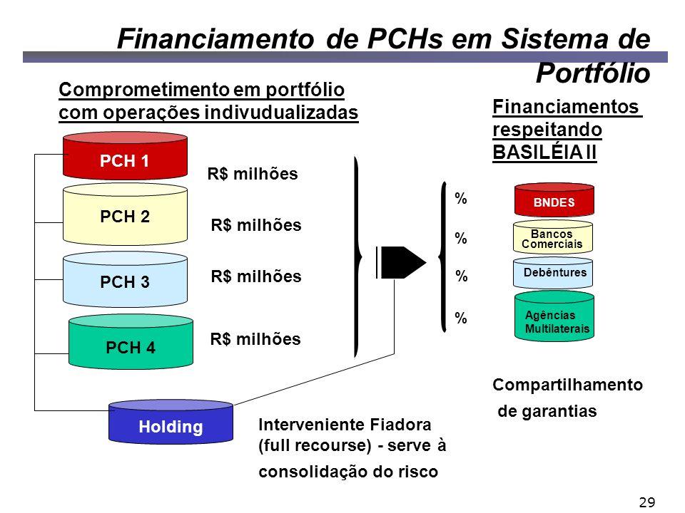Financiamento de PCHs em Sistema de Portfólio