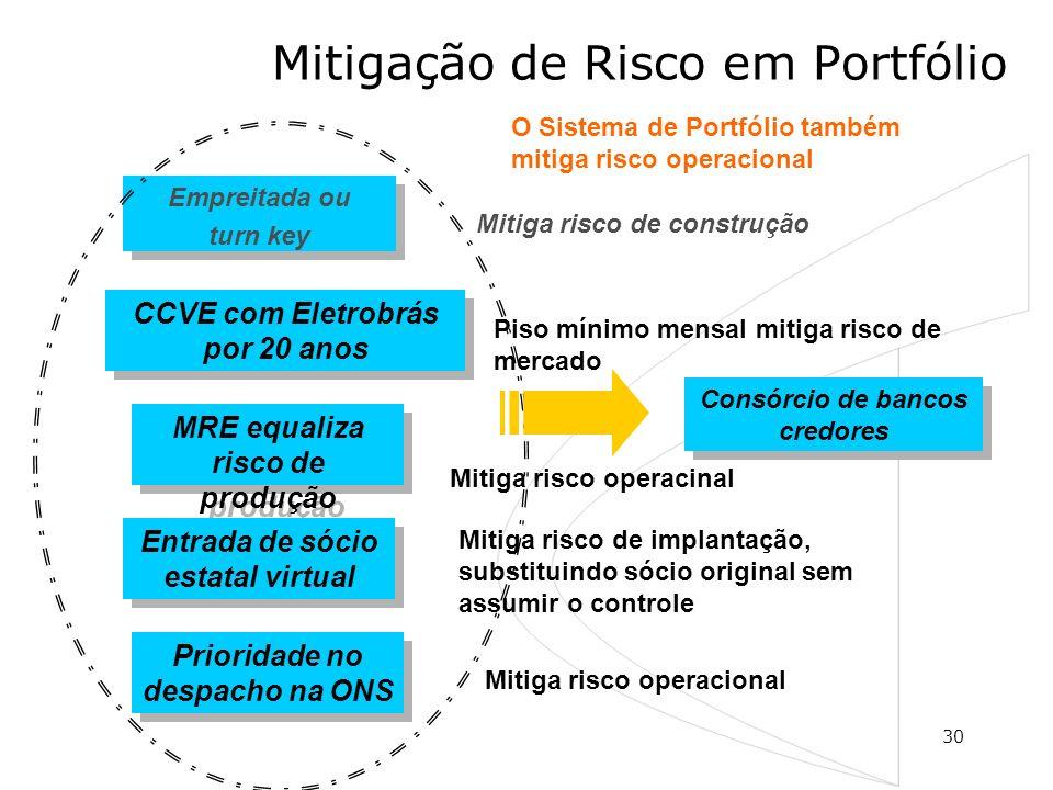 Mitigação de Risco em Portfólio