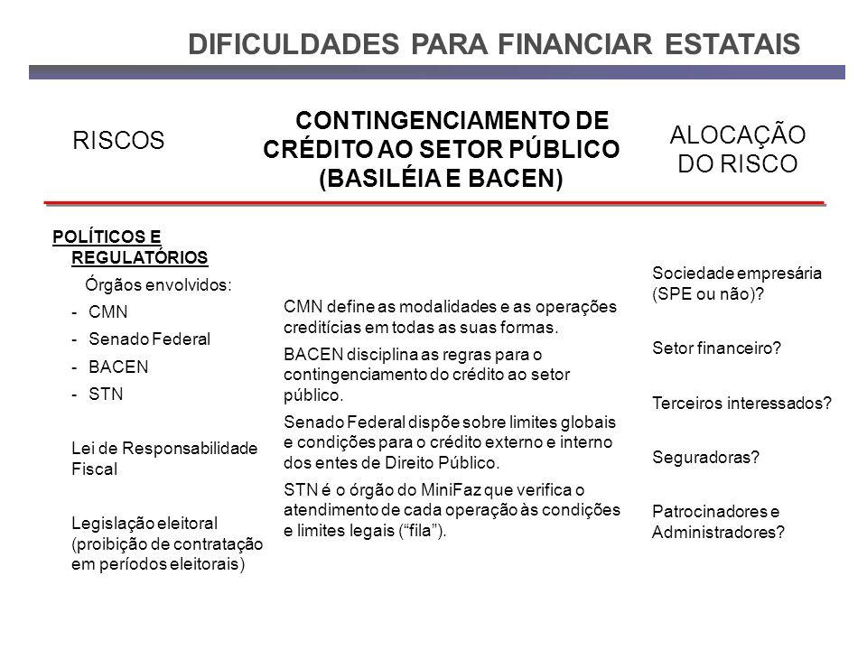 CONTINGENCIAMENTO DE CRÉDITO AO SETOR PÚBLICO (BASILÉIA E BACEN)