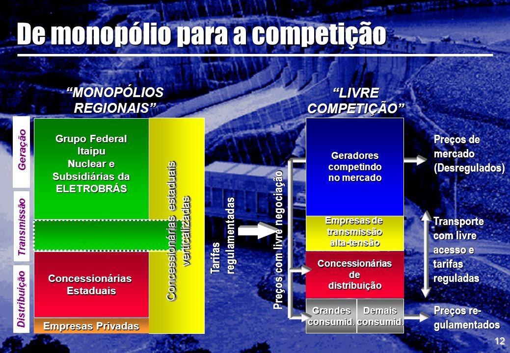 De monopólio para a competição