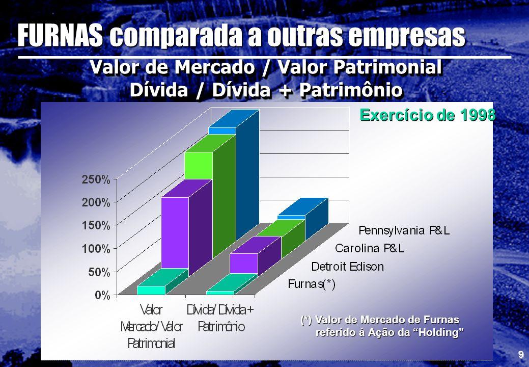 FURNAS comparada a outras empresas