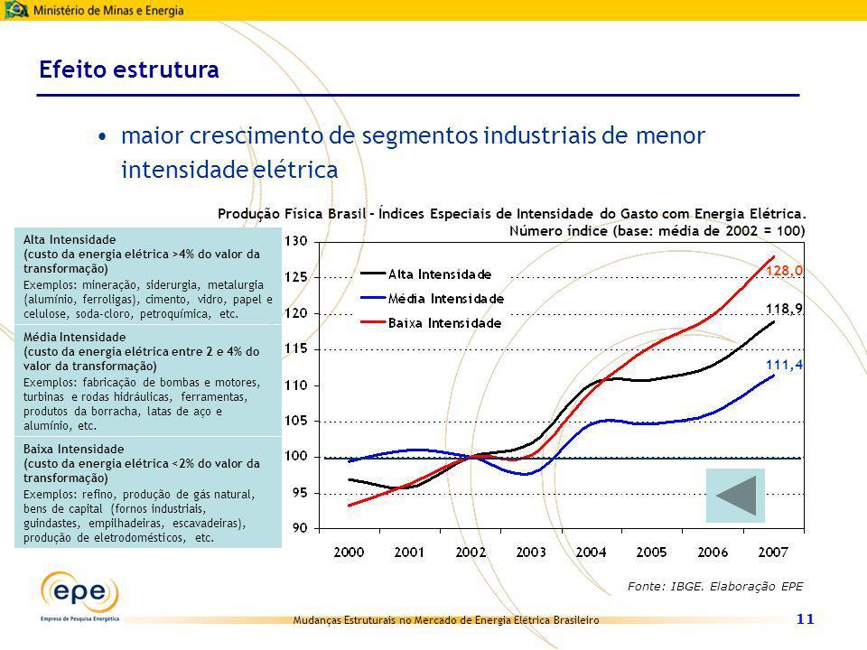 Efeito estrutura maior crescimento de segmentos industriais de menor intensidade elétrica. Fonte: IBGE. Elaboração EPE.
