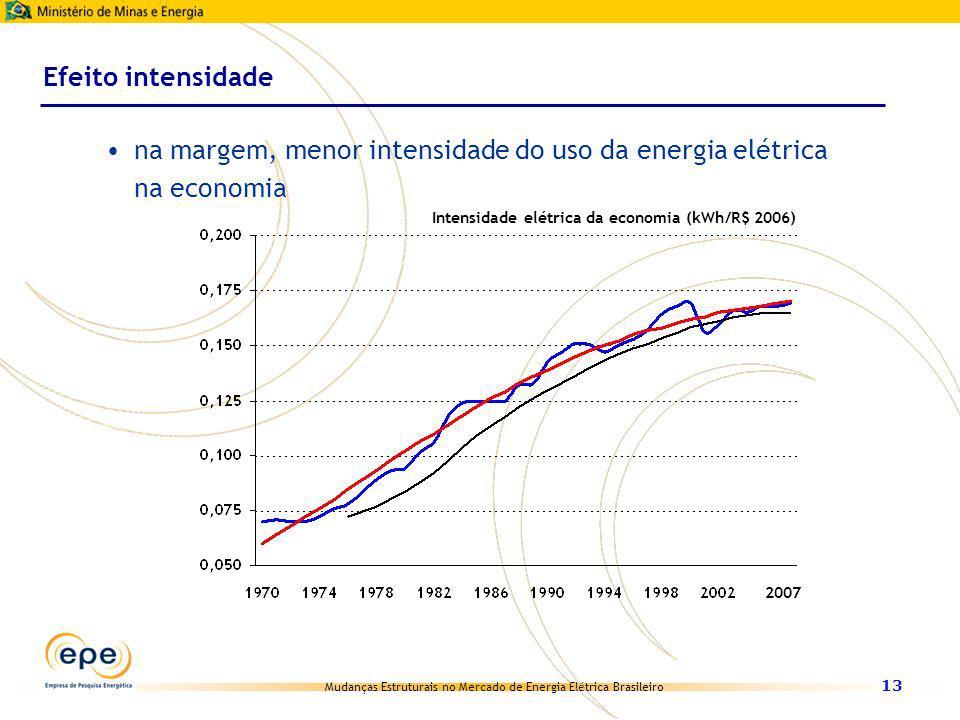na margem, menor intensidade do uso da energia elétrica na economia