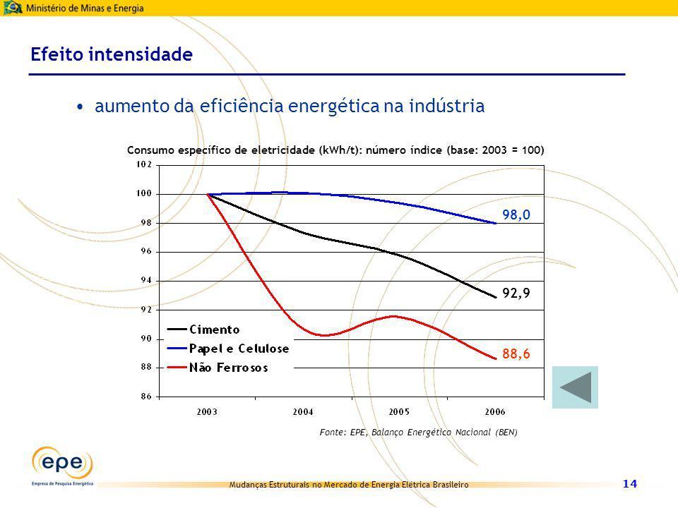 aumento da eficiência energética na indústria