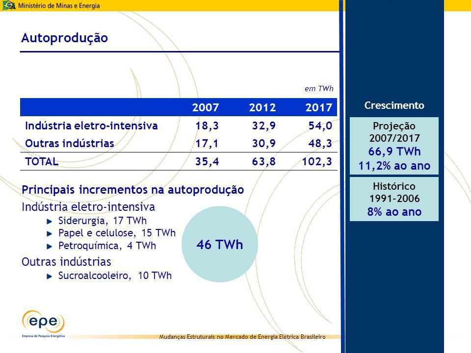 Autoprodução 46 TWh 66,9 TWh 11,2% ao ano