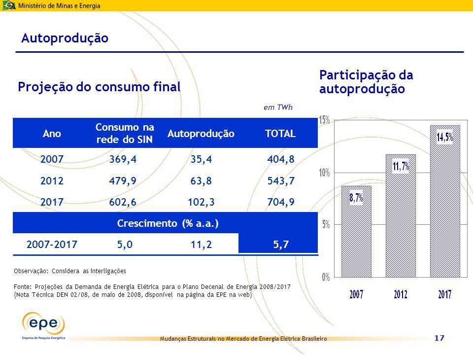Participação da autoprodução Projeção do consumo final