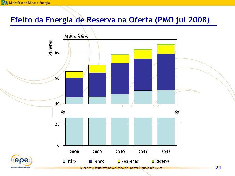 Efeito da Energia de Reserva na Oferta (PMO jul 2008)
