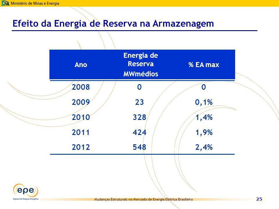 Efeito da Energia de Reserva na Armazenagem