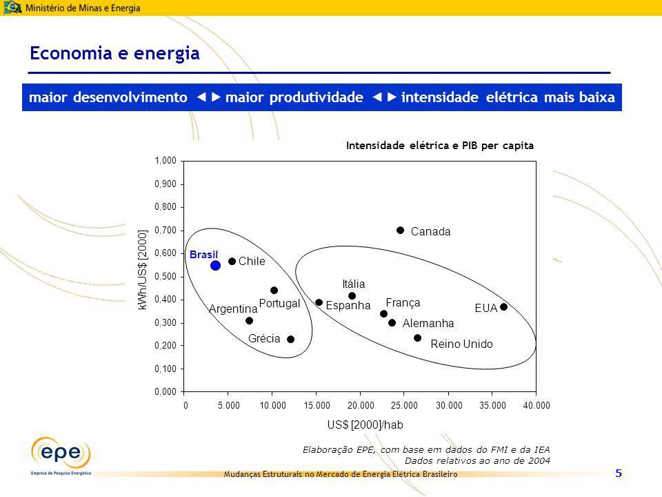 Economia e energia maior desenvolvimento  maior produtividade  intensidade elétrica mais baixa.