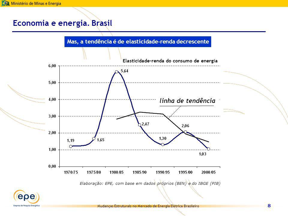 Economia e energia. Brasil