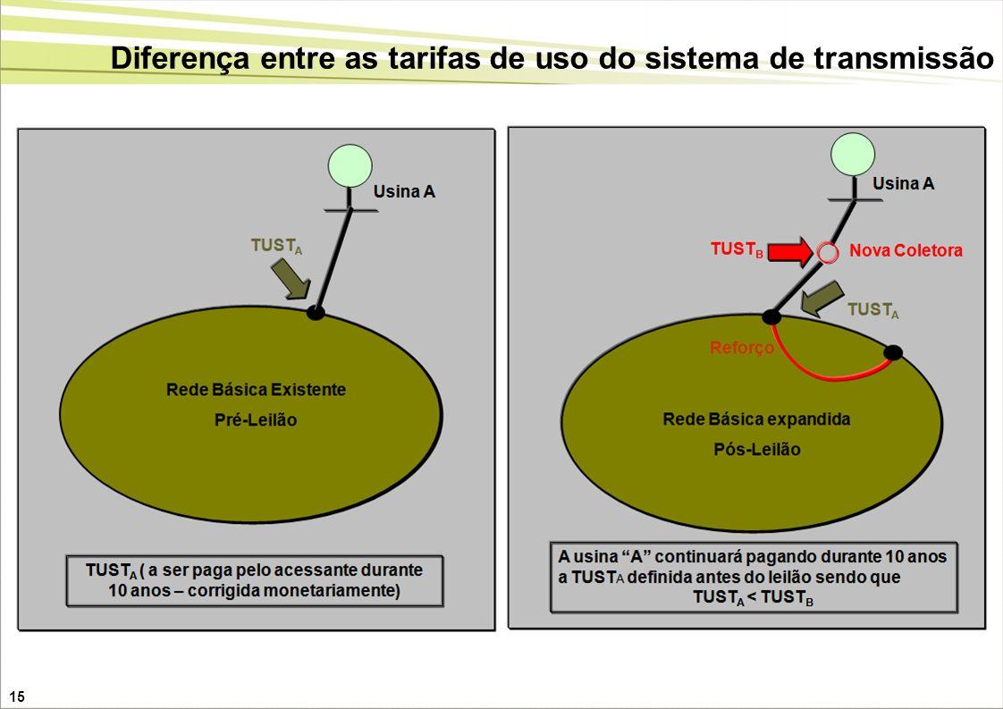 Diferença entre as tarifas de uso do sistema de transmissão