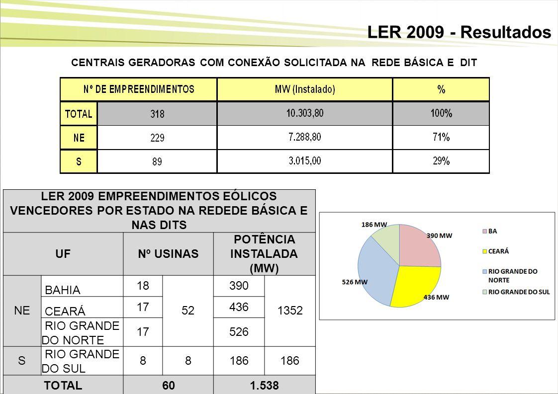 LER 2009 - ResultadosCENTRAIS GERADORAS COM CONEXÃO SOLICITADA NA REDE BÁSICA E DIT.