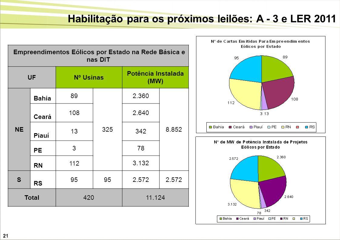 Habilitação para os próximos leilões: A - 3 e LER 2011