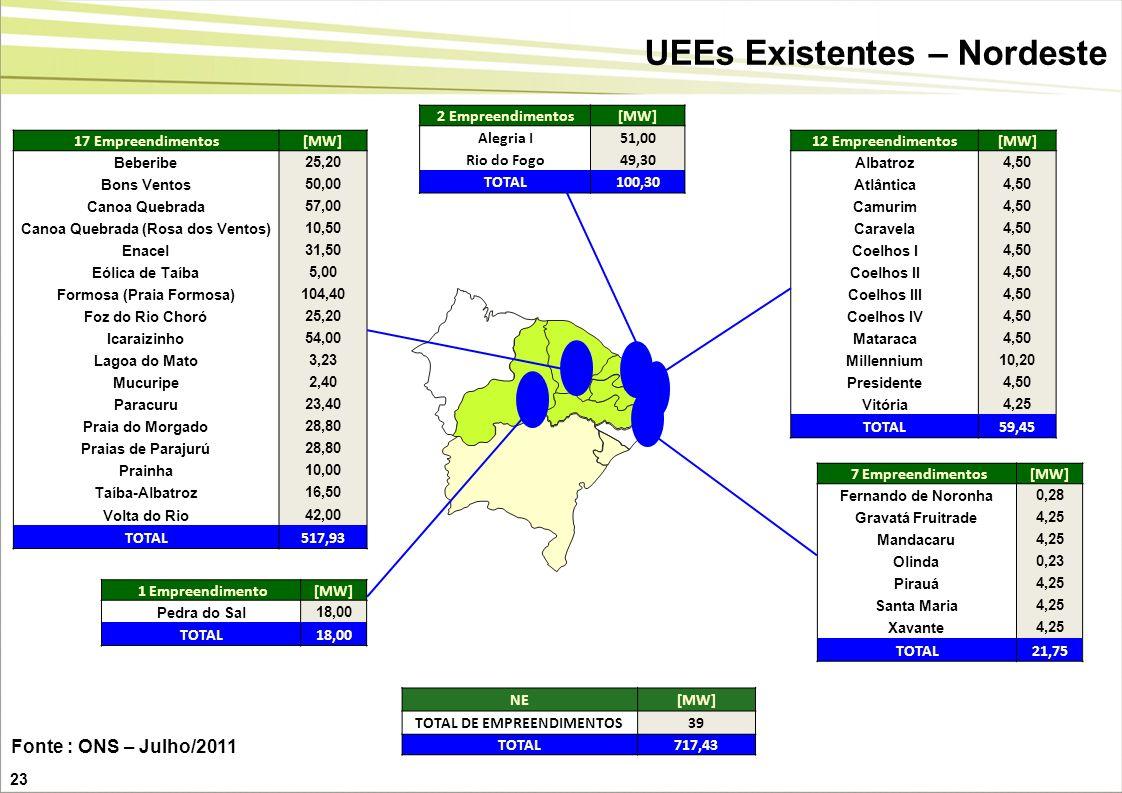 UEEs Existentes – Nordeste