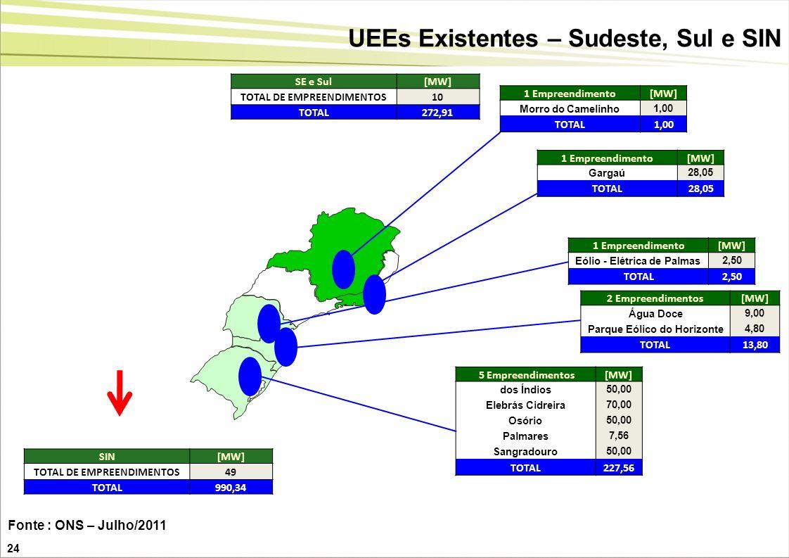 UEEs Existentes – Sudeste, Sul e SIN
