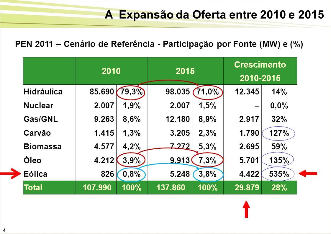 A Expansão da Oferta entre 2010 e 2015