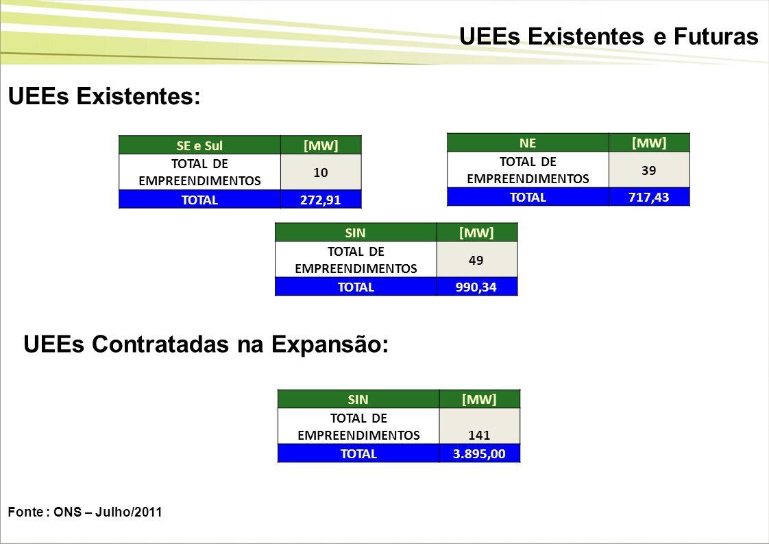 UEEs Existentes e Futuras