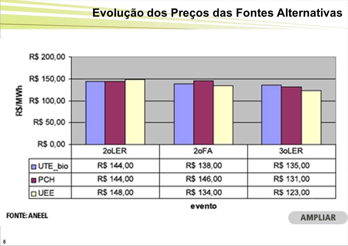 Evolução dos Preços das Fontes Alternativas
