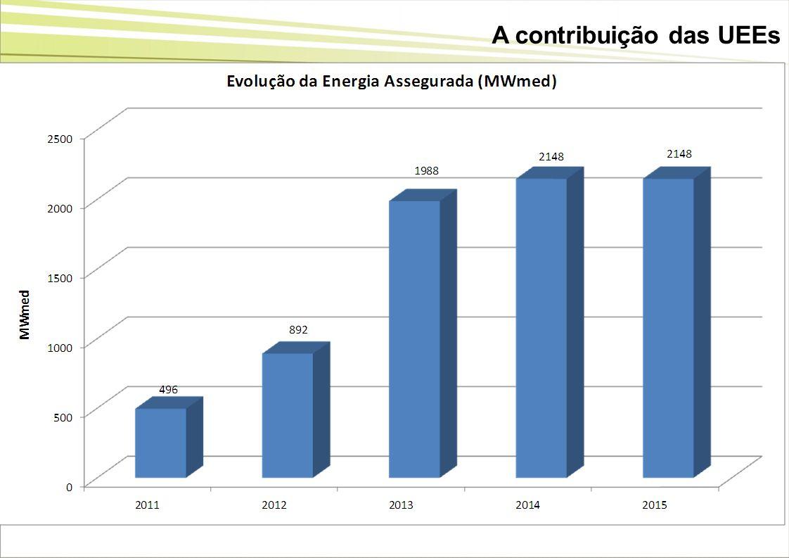 A contribuição das UEEs