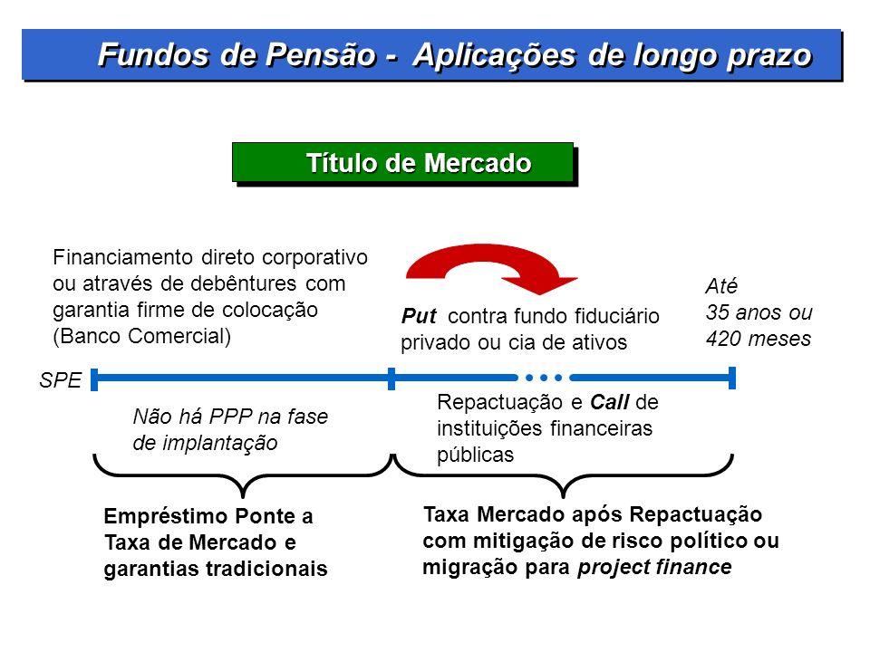 Fundos de Pensão - Aplicações de longo prazo