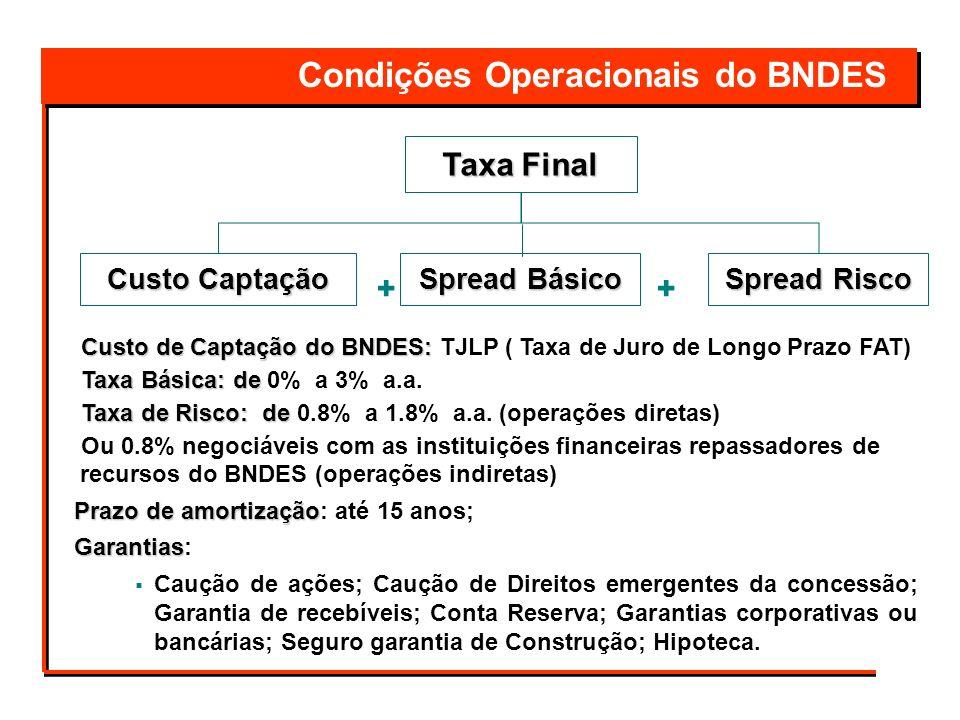 Condições Operacionais do BNDES
