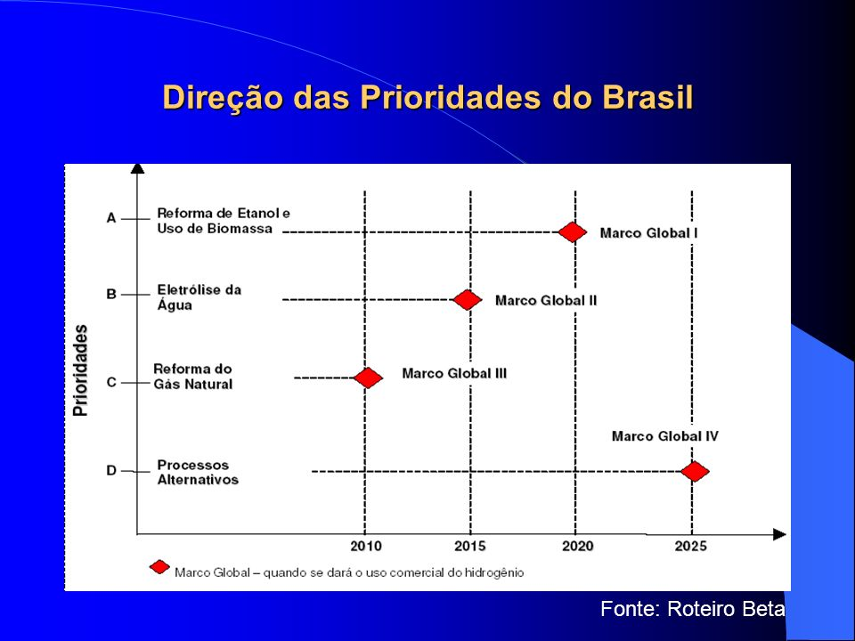Direção das Prioridades do Brasil