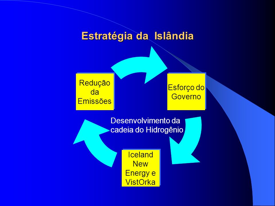 Estratégia da Islândia