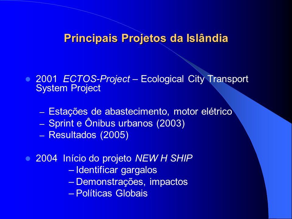 Principais Projetos da Islândia