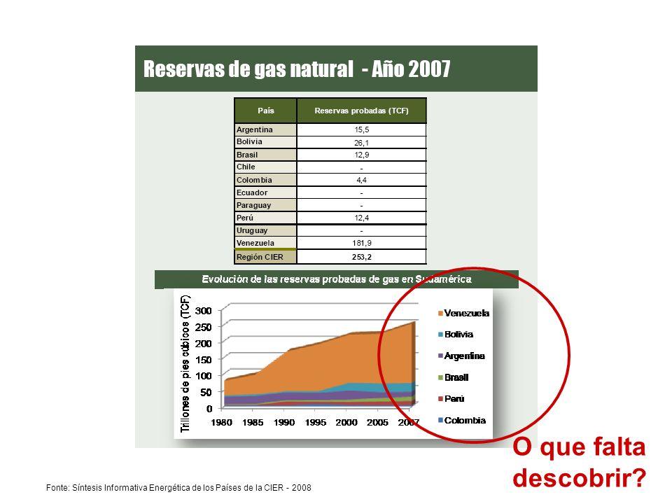 O que falta descobrir Fonte: Síntesis Informativa Energética de los Países de la CIER - 2008