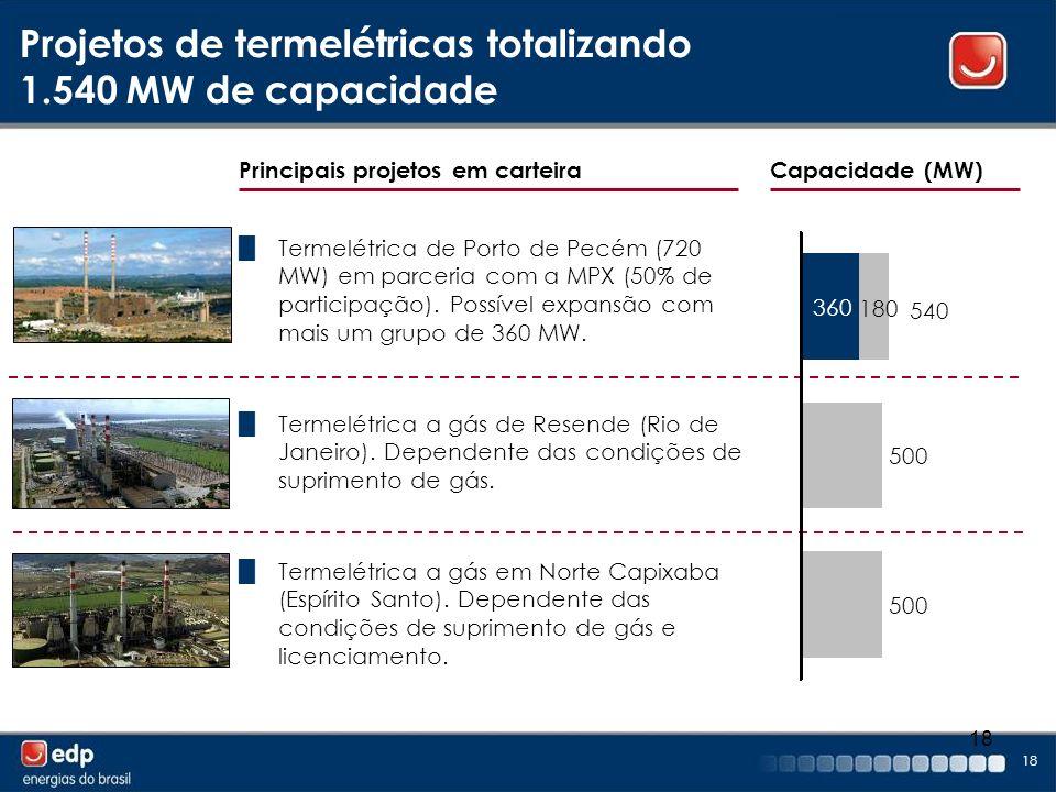 Projetos de termelétricas totalizando 1.540 MW de capacidade