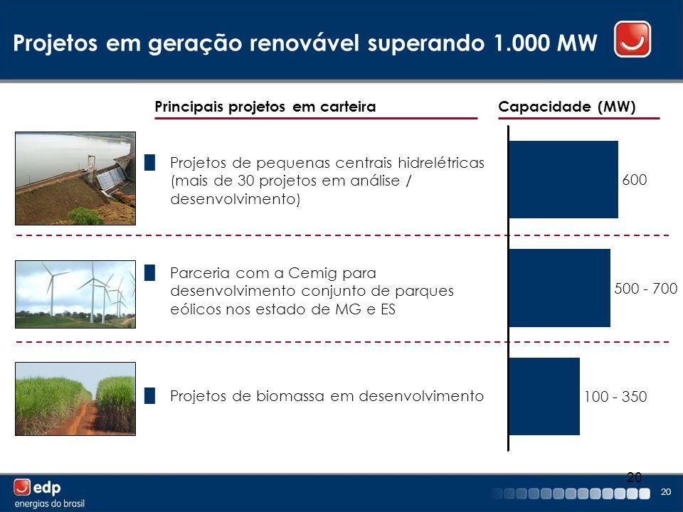 Projetos em geração renovável superando 1.000 MW