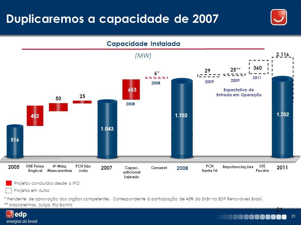 Duplicaremos a capacidade de 2007