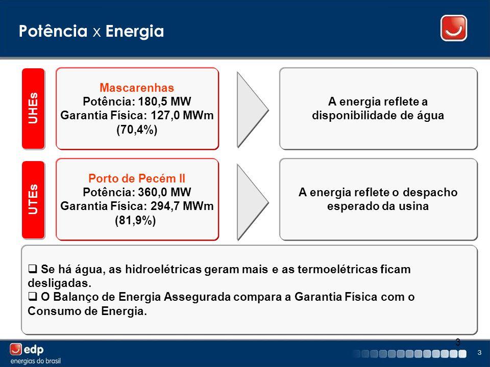 Potência x Energia UHEs UTEs Mascarenhas Potência: 180,5 MW