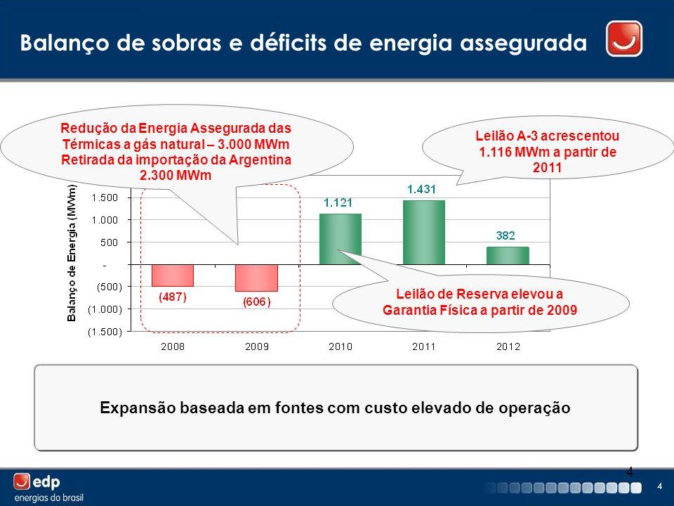 Balanço de sobras e déficits de energia assegurada
