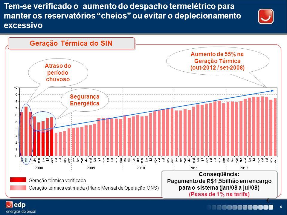 Tem-se verificado o aumento do despacho termelétrico para manter os reservatórios cheios ou evitar o deplecionamento excessivo