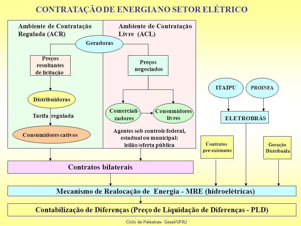 CONTRATAÇÃO DE ENERGIA NO SETOR ELÉTRICO