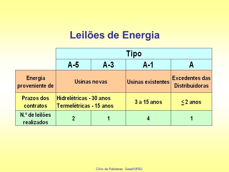 Leilões de Energia Ciclo de Palestras- Gesel/UFRJ
