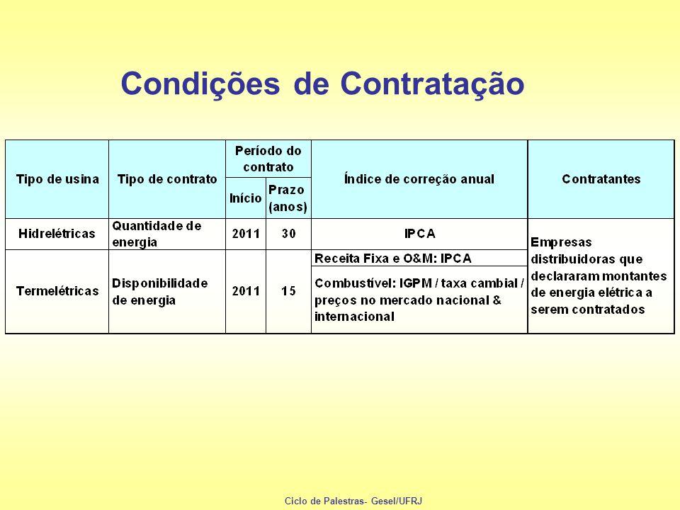 Condições de Contratação