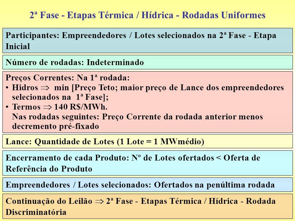 2ª Fase - Etapas Térmica / Hídrica - Rodadas Uniformes