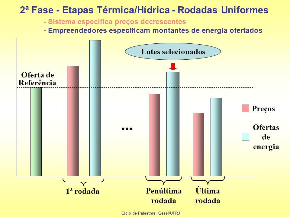... 2ª Fase - Etapas Térmica/Hídrica - Rodadas Uniformes