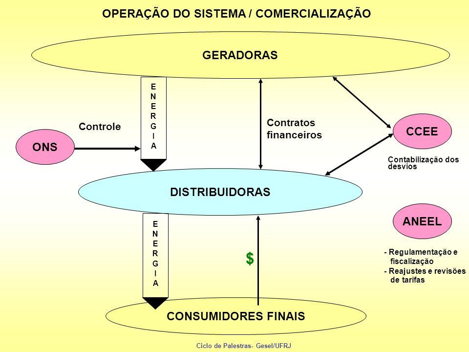 OPERAÇÃO DO SISTEMA / COMERCIALIZAÇÃO