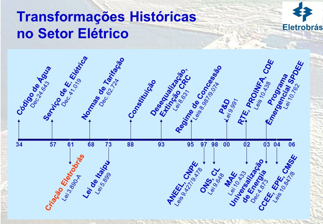 Transformações Históricas no Setor Elétrico