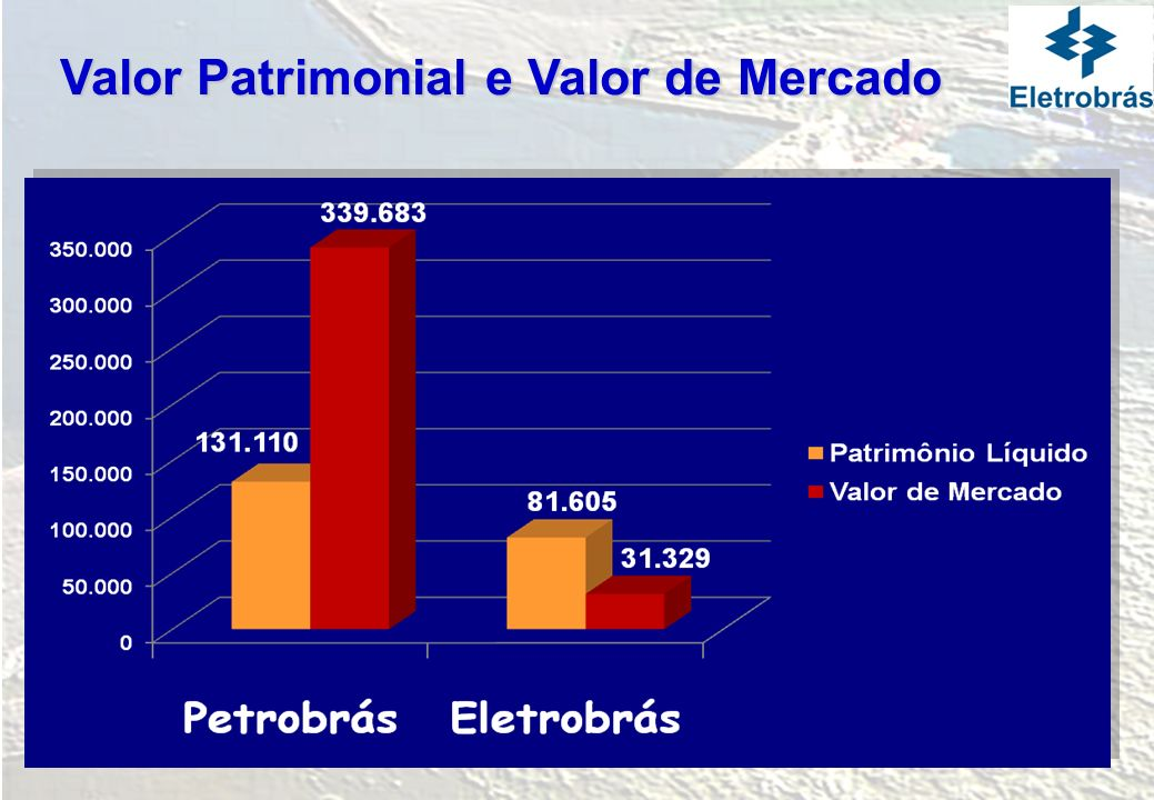Valor Patrimonial e Valor de Mercado