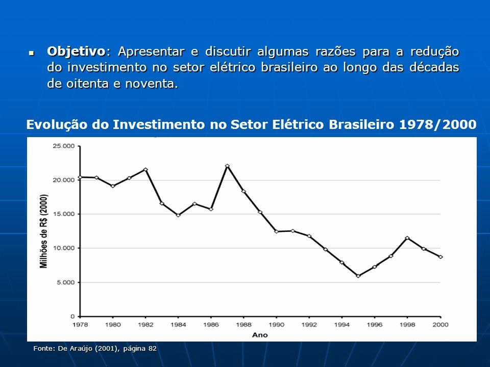 Evolução do Investimento no Setor Elétrico Brasileiro 1978/2000
