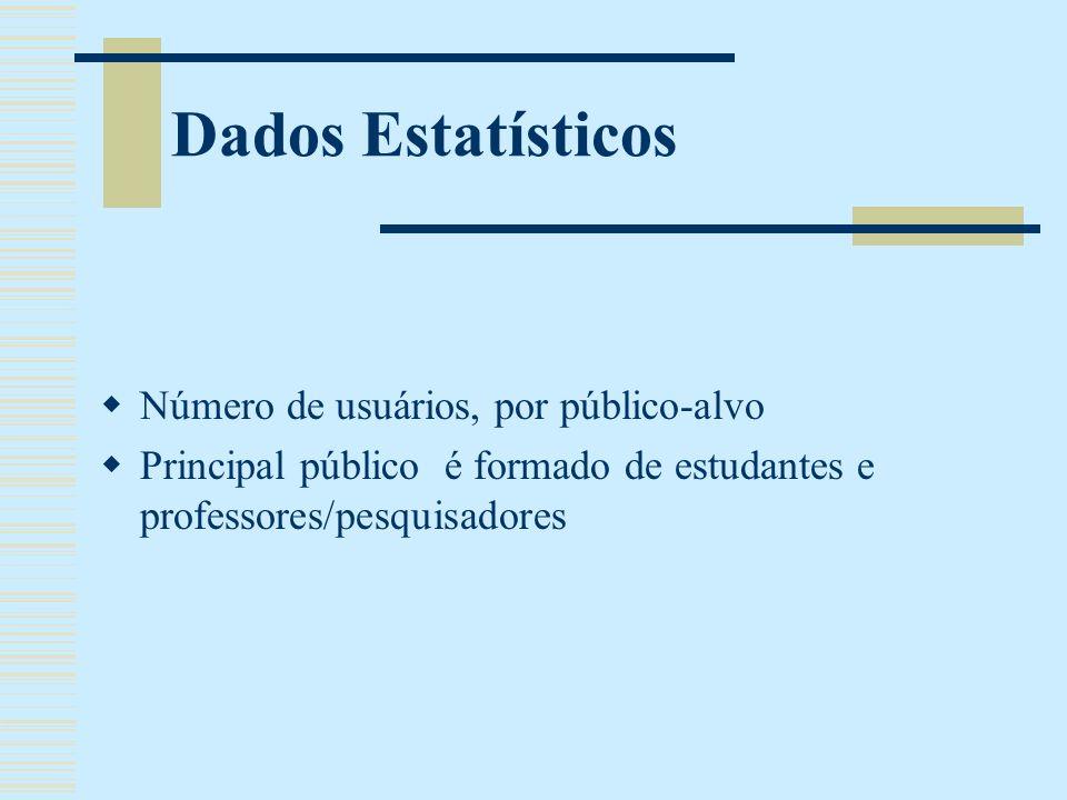 Dados Estatísticos Número de usuários, por público-alvo