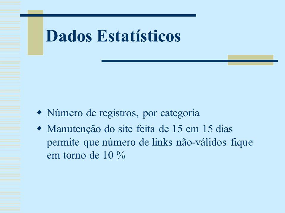 Dados Estatísticos Número de registros, por categoria