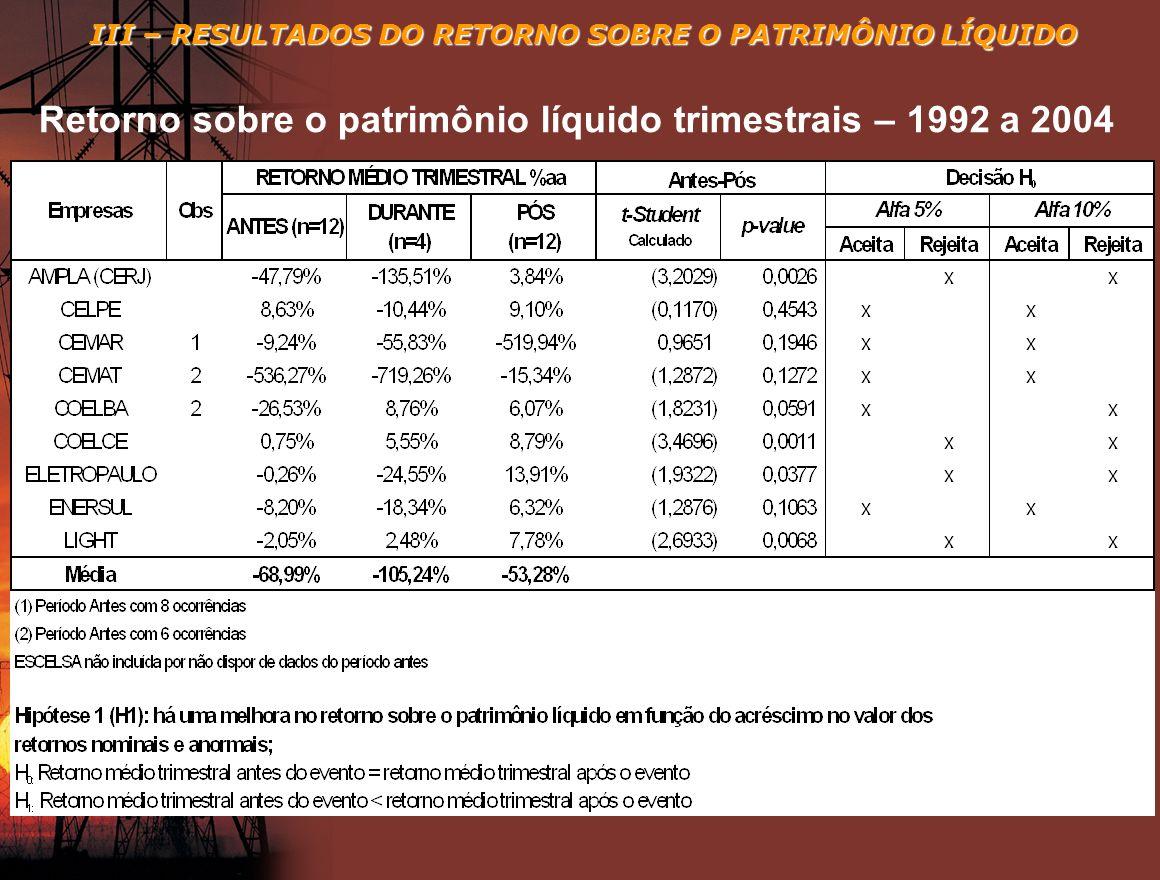 III – RESULTADOS DO RETORNO SOBRE O PATRIMÔNIO LÍQUIDO